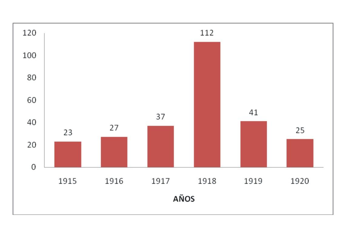Gráfico 1. Relación de fallecidos de 1915 a 1920