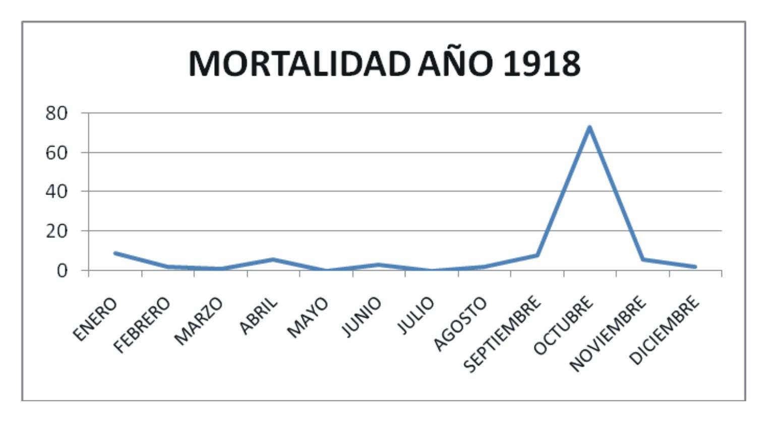 Gráfico 2. Relación de fallecidos en el año 1918