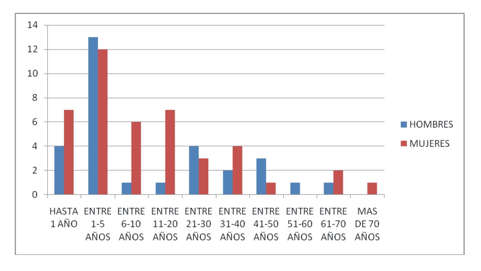 Gráfico 4. Relación de fallecidos en función de su edad y sexo