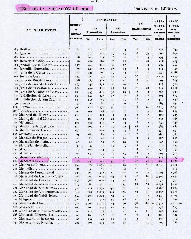 Tabla 2. Censo de la población en el año 1910 en la provincia de Burgos.