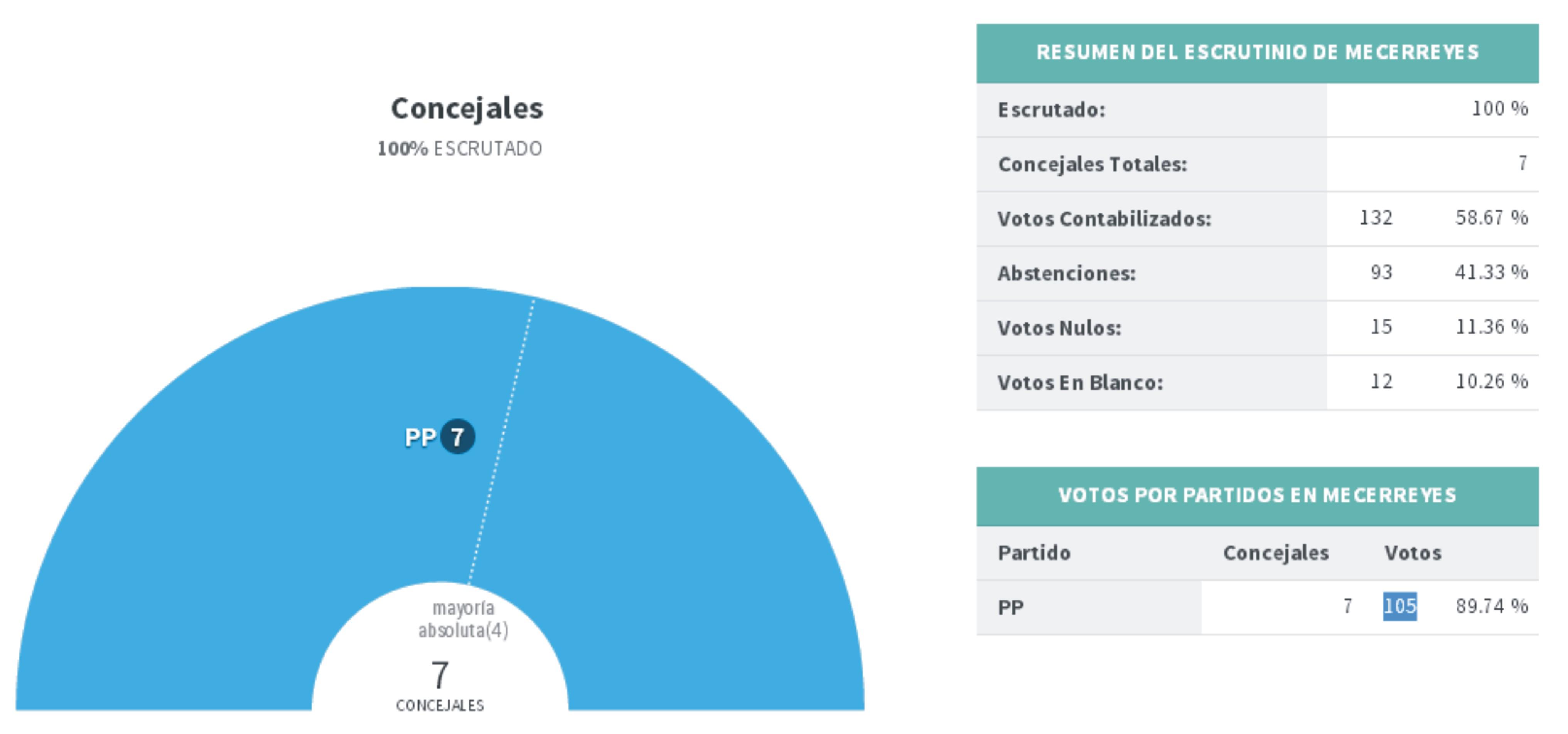 Mecerreyes, Resultados electorales 2015-El Pais