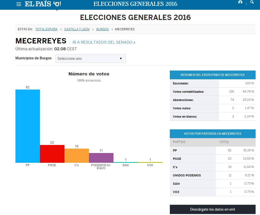 Resultados electorales Mecerreyes, 26 Junio 2016